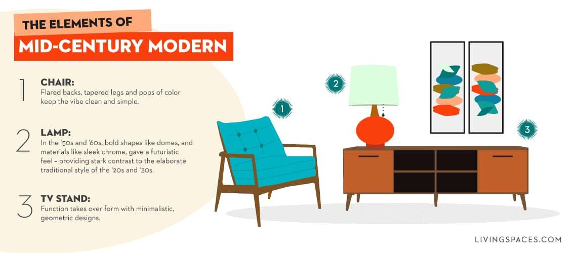 What Is Mid Century Modern Style Living Spaces