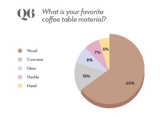 coffee table material pie chart