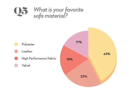 sofa material pie chart