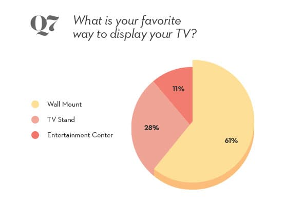 tv preferences pie chart