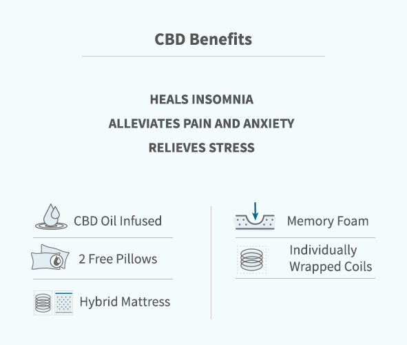 CBD benefits: Heals insomnia, alleviates pain and anxiety, relieves stress. CBD Oil infused. Memory foam. 2 free pillows. Individually wrapped coils. Hybrid Mattress