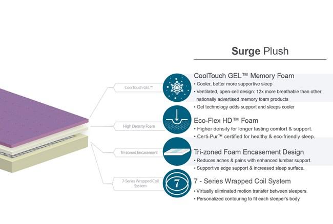 Surge Plush California King Mattress W/Low Profile Foundation - 360
